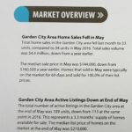 May 2017 Market Overview