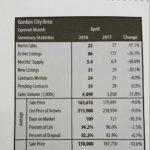 April Stats