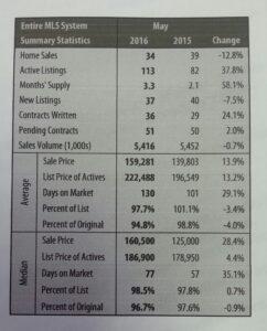 2016 May solds wichita stats