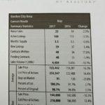 Garden City MLS Stats